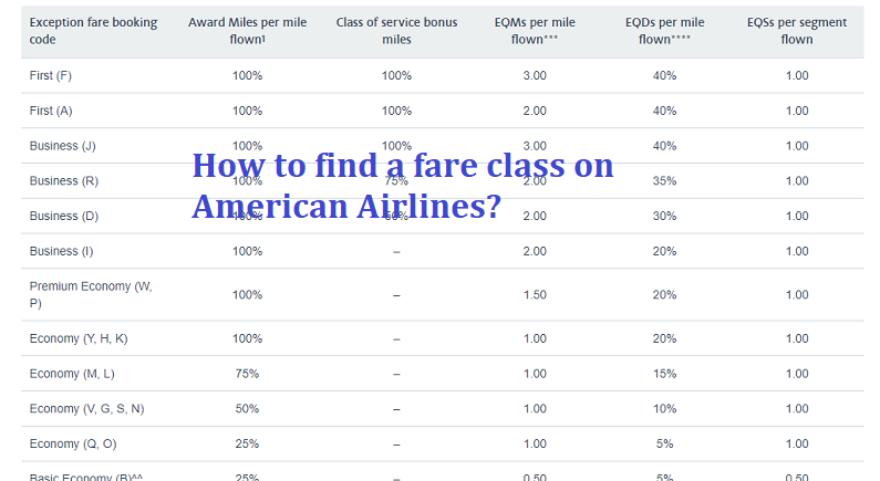 How to find a fare class on American Airlines